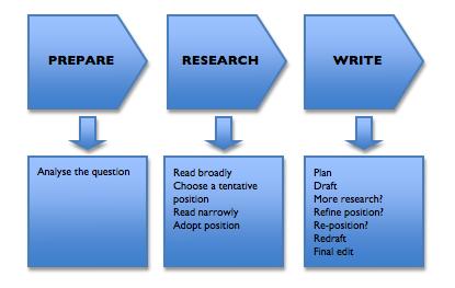 Legitimate Dissertation Project Writing Websites